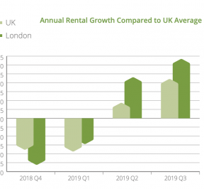 Q3 2019 Rent Index Report Uk London